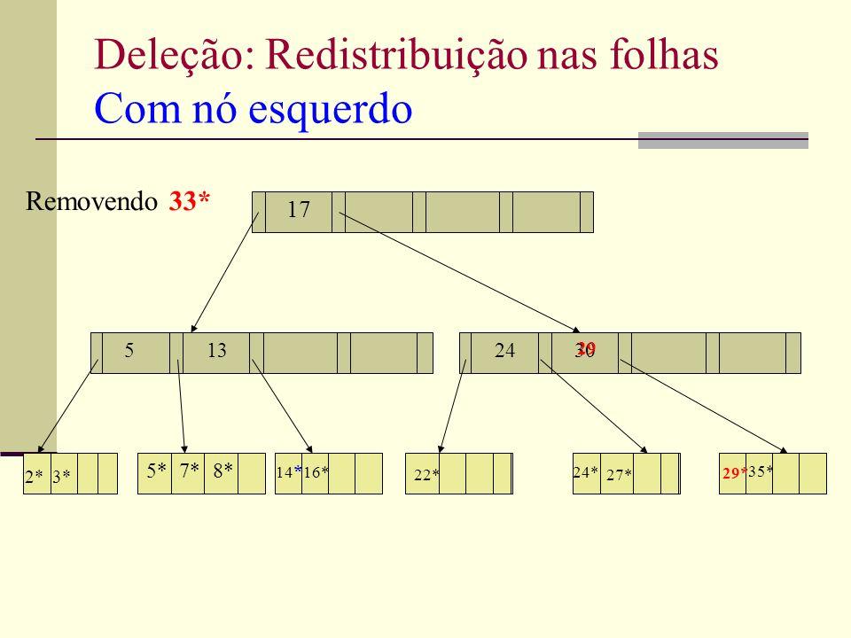 Deleção: Redistribuição nas folhas Com nó esquerdo Removendo 33* 51330 17 2*3* 14 * 16* 22* 24* 27* 7*8*5* 24 35* 29* 29
