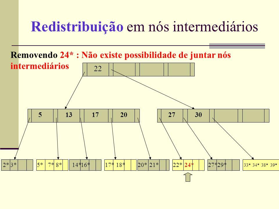 Redistribuição em nós intermediários 13 17 55132730 22 1720 2*3*5*7*8*14*16*17*18*20*21*22*24*29*27* 33*34*38*39* Removendo 24* : Não existe possibilidade de juntar nós intermediários