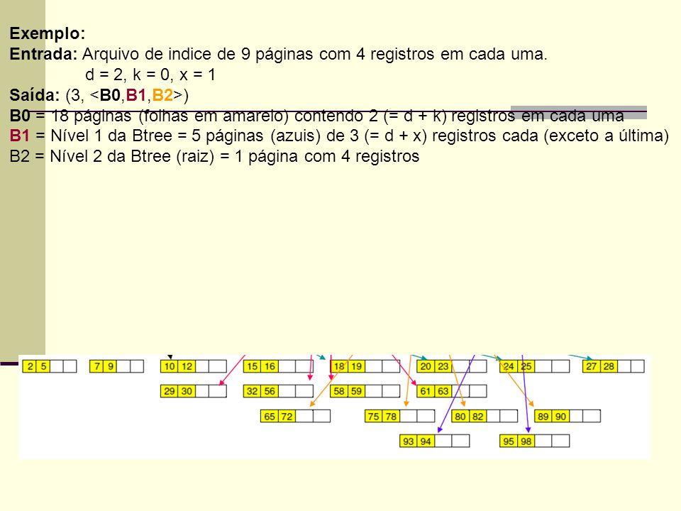 Exemplo: Entrada: Arquivo de indice de 9 páginas com 4 registros em cada uma. d = 2, k = 0, x = 1 Saída: (3, ) B0 = 18 páginas (folhas em amarelo) con