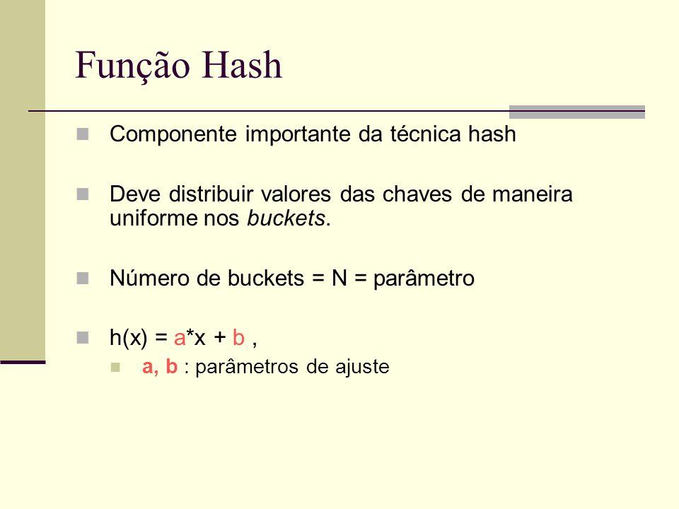 Função Hash Componente importante da técnica hash Deve distribuir valores das chaves de maneira uniforme nos buckets. Número de buckets = N = parâmetr