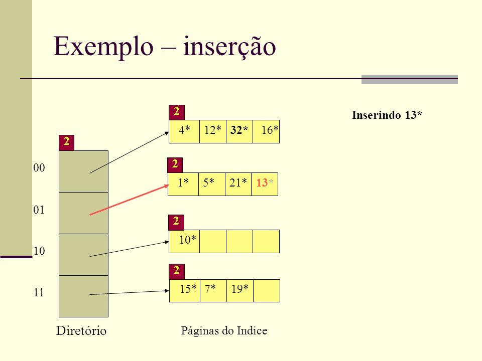 Exemplo – inserção 00 01 10 11 2 Diretório 4*12*32*16* 2 1*5*21* 2 10* 2 15*7*19* 2 Páginas do Indice Inserindo 13* 13*