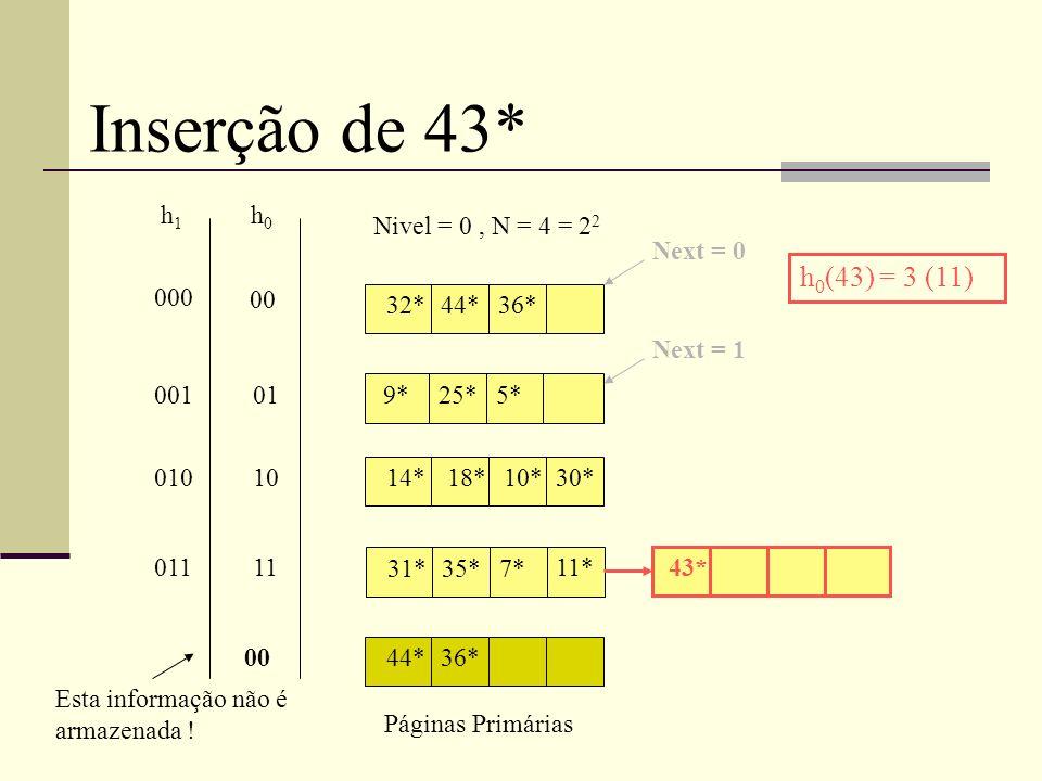 32*44*36* 9*25*5* 14* 31*35*7* 18*10*30* 11* Páginas Primárias Nivel = 0, N = 4 = 2 2 Next = 0 h0h0 h1h1 00 01 10 11 000 001 010 011 Esta informação não é armazenada .
