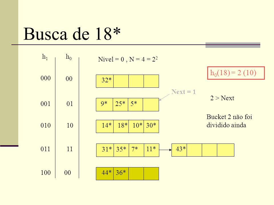 32* 9*25*5* 14* 31*35*7* 18*10*30* 11* Nivel = 0, N = 4 = 2 2 h0h0 h1h1 00 01 10 11 000 001 010 011 Busca de 18* h 0 (18) = 2 (10) 43* Next = 1 44*36* 00 2 > Next Bucket 2 não foi dividido ainda 100