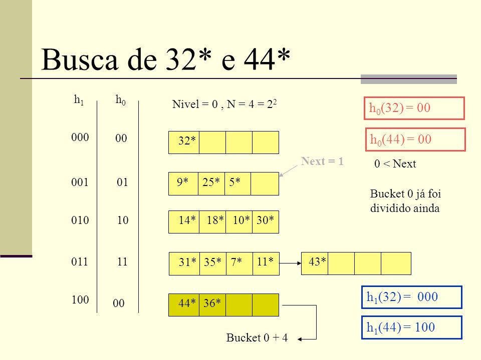 32* 9*25*5* 14* 31*35*7* 18*10*30* 11* Nivel = 0, N = 4 = 2 2 h0h0 h1h1 00 01 10 11 000 001 010 011 Busca de 32* e 44* h 0 (32) = 00 43* Next = 1 44*36* 00 0 < Next Bucket 0 já foi dividido ainda h 0 (44) = 00 h 1 (32) = 000 h 1 (44) = 100 Bucket 0 + 4 100