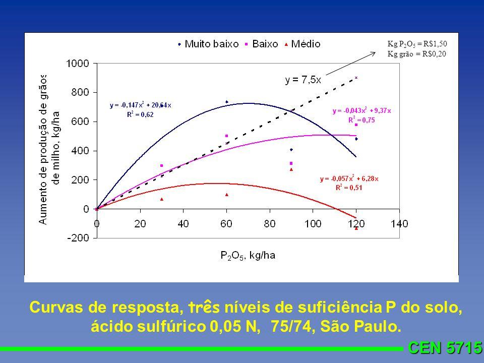 CEN 5715 Curvas de resposta, três níveis de suficiência P do solo, ácido sulfúrico 0,05 N, 75/74, São Paulo. Kg P 2 O 5 = R$1,50 Kg grão = R$0,20