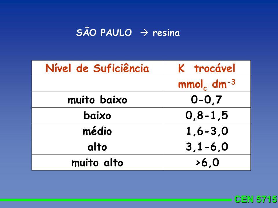 CEN 5715 Nível de SuficiênciaK trocável mmol c dm -3 muito baixo0-0,7 baixo0,8-1,5 médio1,6-3,0 alto3,1-6,0 muito alto>6,0 SÃO PAULO resina