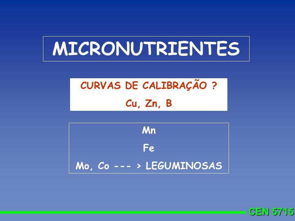 CEN 5715 MICRONUTRIENTES Mn Fe Mo, Co --- > LEGUMINOSAS CURVAS DE CALIBRAÇÃO ? Cu, Zn, B