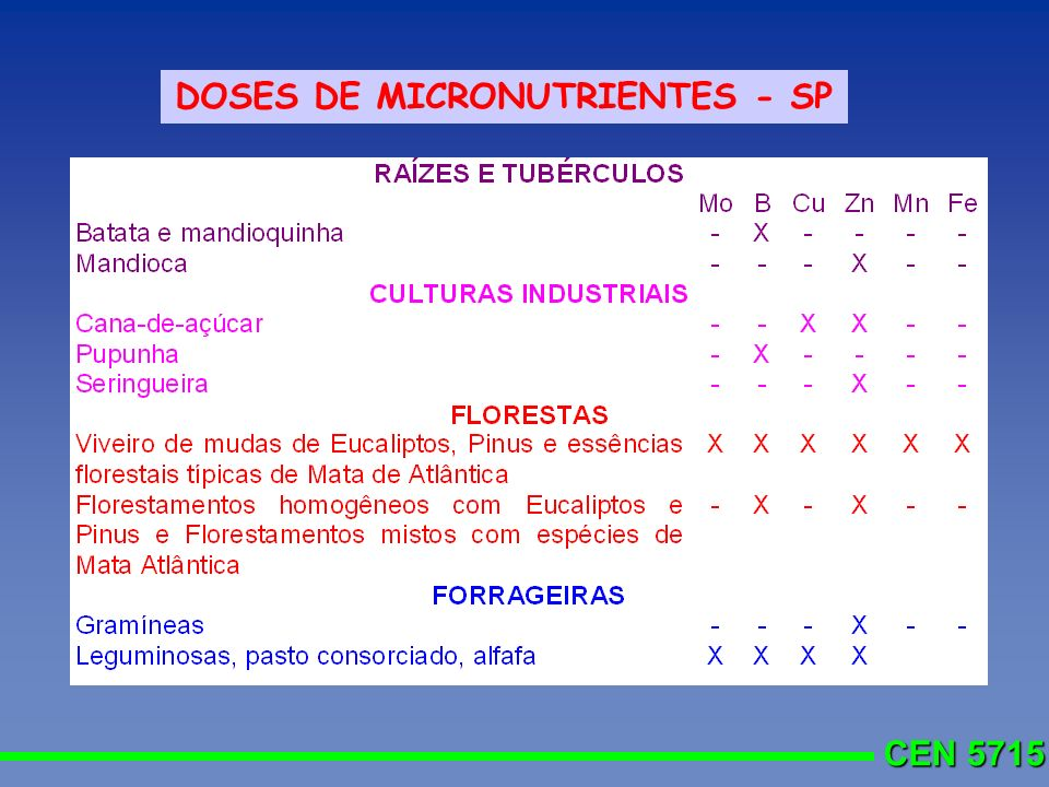 CEN 5715 DOSES DE MICRONUTRIENTES - SP
