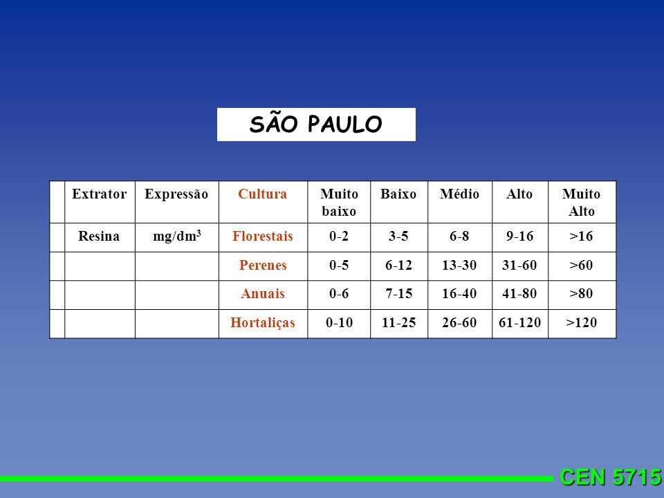 CEN 5715 ExtratorExpressãoCulturaMuito baixo BaixoMédioAltoMuito Alto Resinamg/dm 3 Florestais0-23-56-89-16>16 Perenes0-56-1213-3031-60>60 Anuais0-67-