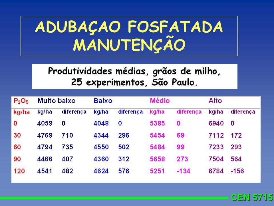 CEN 5715 ADUBAÇAO FOSFATADA MANUTENÇÃO Produtividades médias, grãos de milho, 25 experimentos, São Paulo.