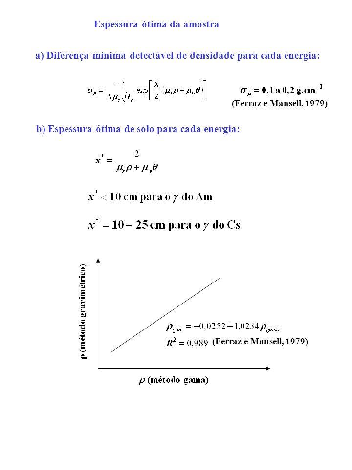 Espessura ótima da amostra a) Diferença mínima detectável de densidade para cada energia: b) Espessura ótima de solo para cada energia: (Ferraz e Mans