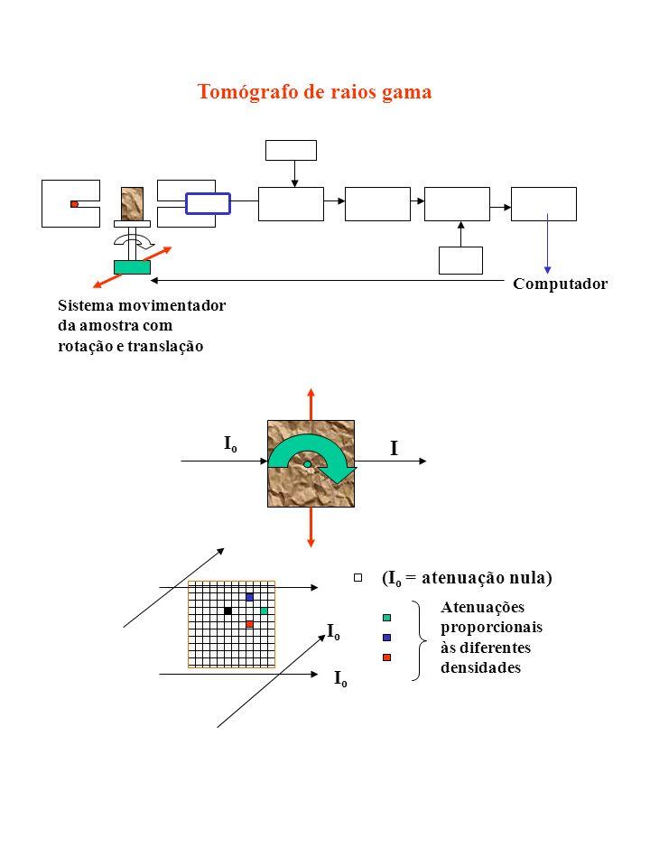 Tomógrafo de raios gama Computador Sistema movimentador da amostra com rotação e translação IoIo I (I o = atenuação nula) IoIo IoIo Atenuações proporc
