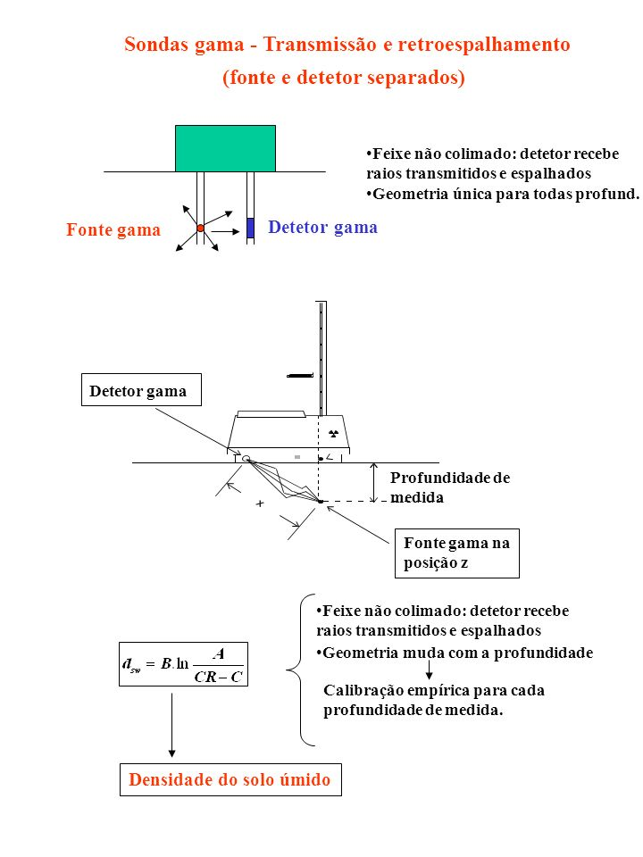 Sondas gama - Transmissão e retroespalhamento (fonte e detetor separados) Detetor gama Fonte gama Feixe não colimado: detetor recebe raios transmitido