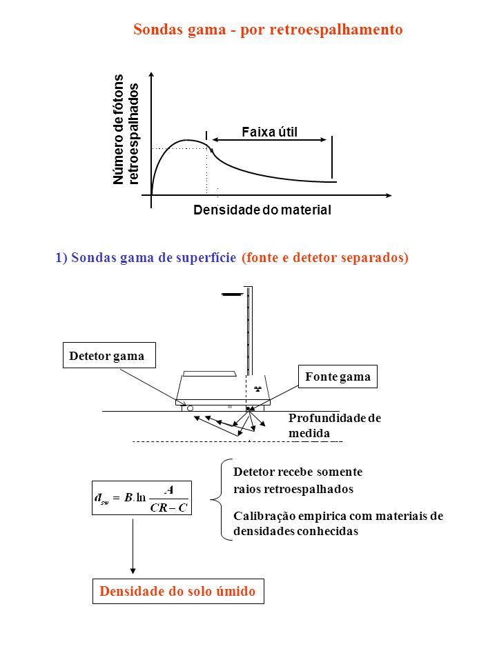 Número de fótons retroespalhados Densidade do material Faixa útil Detetor recebe somente raios retroespalhados Calibração empirica com materiais de de
