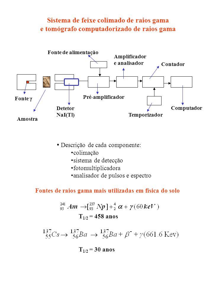 Sondas gama - Transmissão e retroespalhamento (fonte e detetor separados) Detetor gama Fonte gama Feixe não colimado: detetor recebe raios transmitidos e espalhados Geometria muda com a profundidade Calibração empírica para cada profundidade de medida.