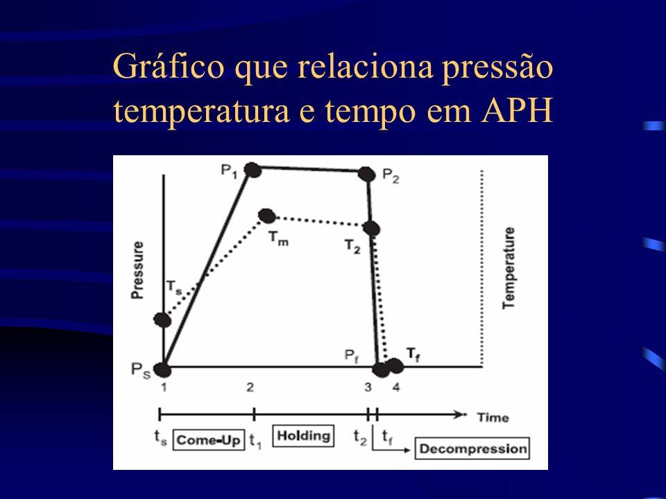 Gráfico que relaciona pressão temperatura e tempo em APH