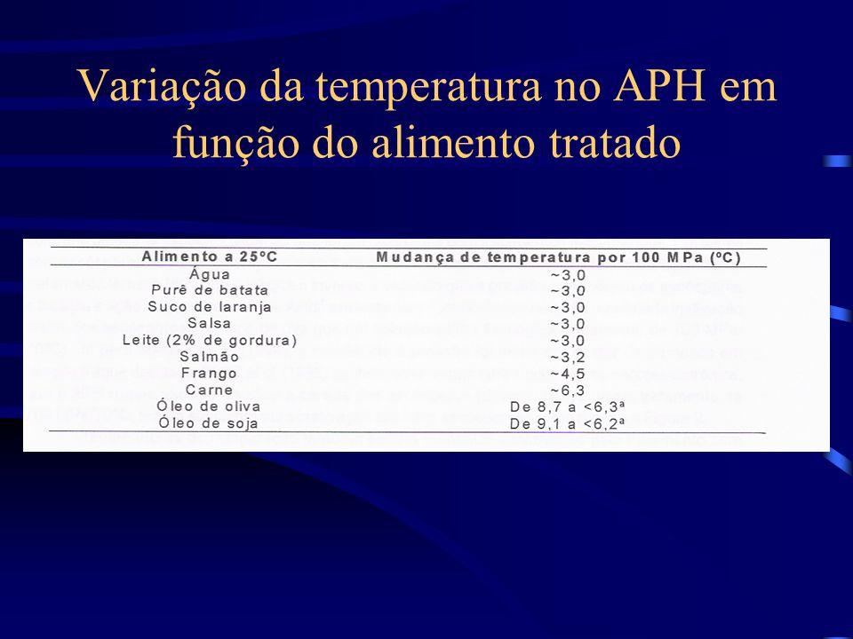 Variação da temperatura no APH em função do alimento tratado