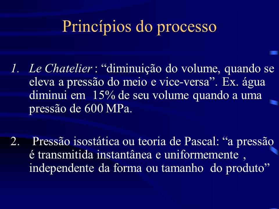 Princípios do processo 1.Le Chatelier : diminuição do volume, quando se eleva a pressão do meio e vice-versa. Ex. água diminui em 15% de seu volume qu