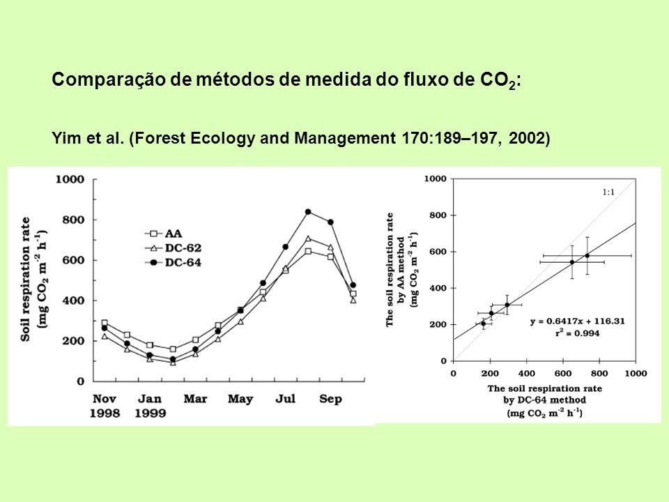 Comparação de métodos de medida do fluxo de CO 2 : Yim et al. (Forest Ecology and Management 170:189–197, 2002)