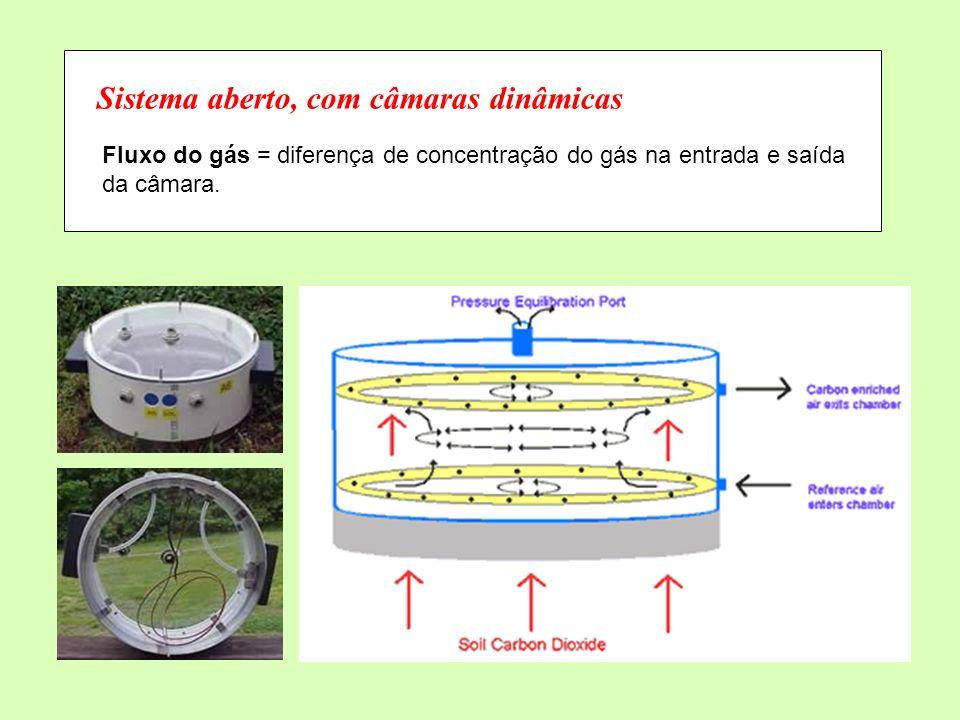 Sistema aberto, com câmaras dinâmicas Fluxo do gás = diferença de concentração do gás na entrada e saída da câmara.