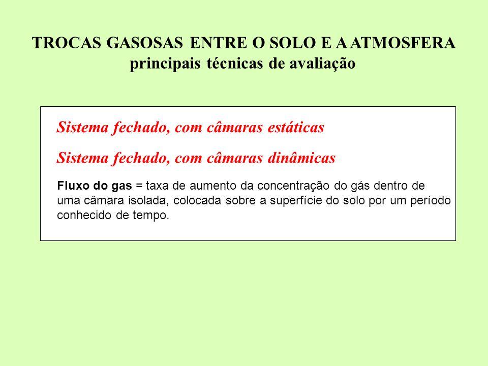 Sistema micrometeorológico Fluxo do gás = estimado em macro-lisímetros