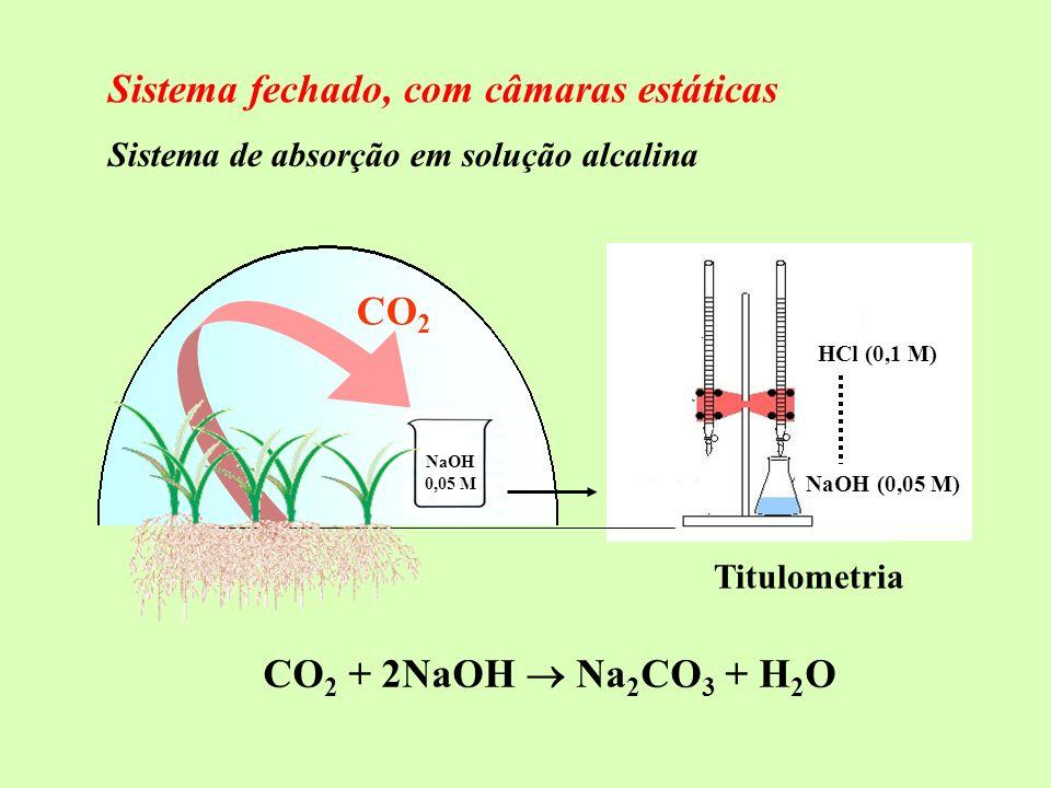 Sistema de absorção em solução alcalina CO 2 + 2NaOH Na 2 CO 3 + H 2 O Titulometria NaOH (0,05 M) HCl (0,1 M) NaOH 0,05 M CO 2 Sistema fechado, com câ