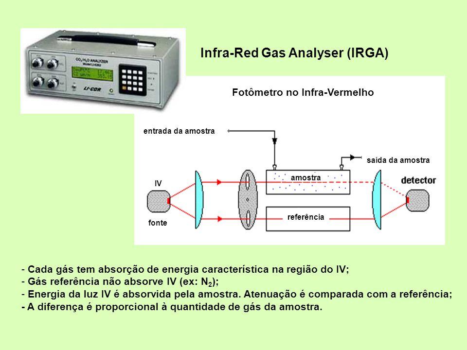 entrada da amostra saída da amostra amostra referência fonte IV Fotômetro no Infra-Vermelho - Cada gás tem absorção de energia característica na regiã
