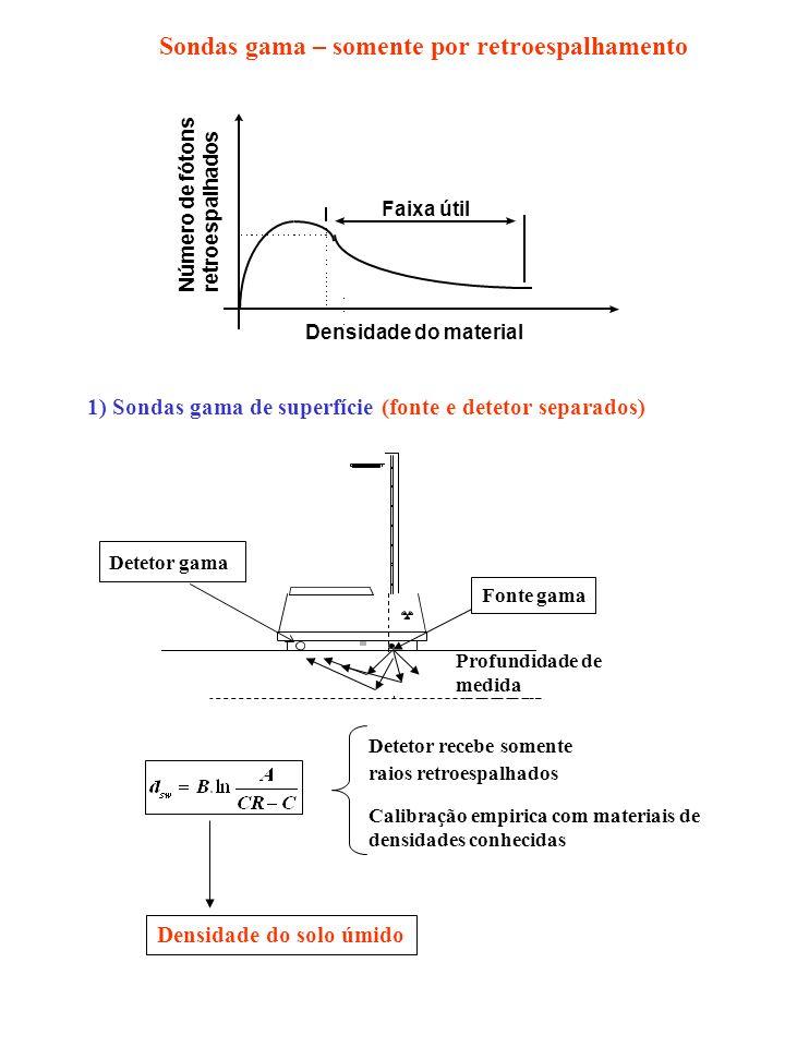 Número de fótons retroespalhados Densidade do material Faixa útil Detetor recebe somente raios retroespalhados Calibração empirica com materiais de densidades conhecidas 1) Sondas gama de superfície (fonte e detetor separados) Sondas gama – somente por retroespalhamento Densidade do solo úmido