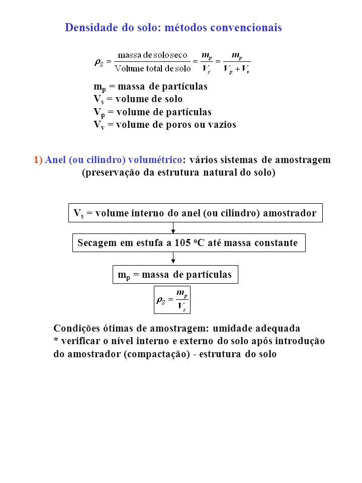 Densidade do solo: métodos convencionais m p = massa de partículas V s = volume de solo V p = volume de partículas V v = volume de poros ou vazios 1) Anel (ou cilindro) volumétrico: vários sistemas de amostragem (preservação da estrutura natural do solo) V s = volume interno do anel (ou cilindro) amostrador Secagem em estufa a 105 o C até massa constante m p = massa de partículas Condições ótimas de amostragem: umidade adequada * verificar o nível interno e externo do solo após introdução do amostrador (compactação) - estrutura do solo