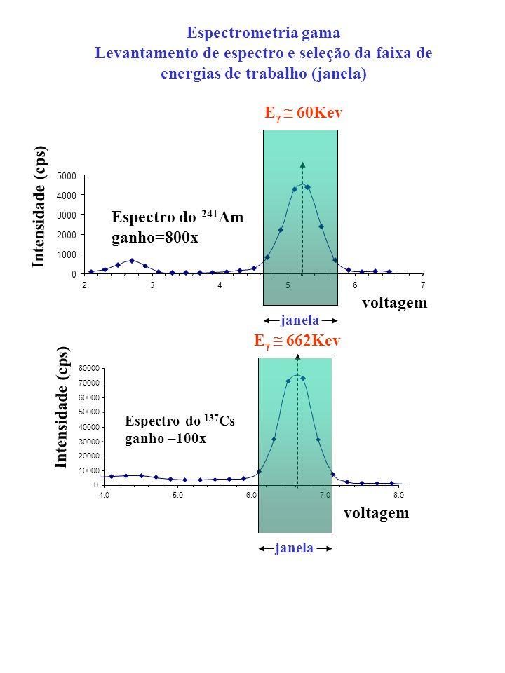 0 10000 20000 30000 40000 50000 60000 70000 80000 4.05.06.07.08.0 voltagem Intensidade (cps) Espectro do 137 Cs ganho =100x E 662Kev 0 1000 2000 3000 4000 5000 234567 voltagem Intensidade (cps) Espectro do 241 Am ganho=800x E 60Kev Espectrometria gama Levantamento de espectro e seleção da faixa de energias de trabalho (janela) janela