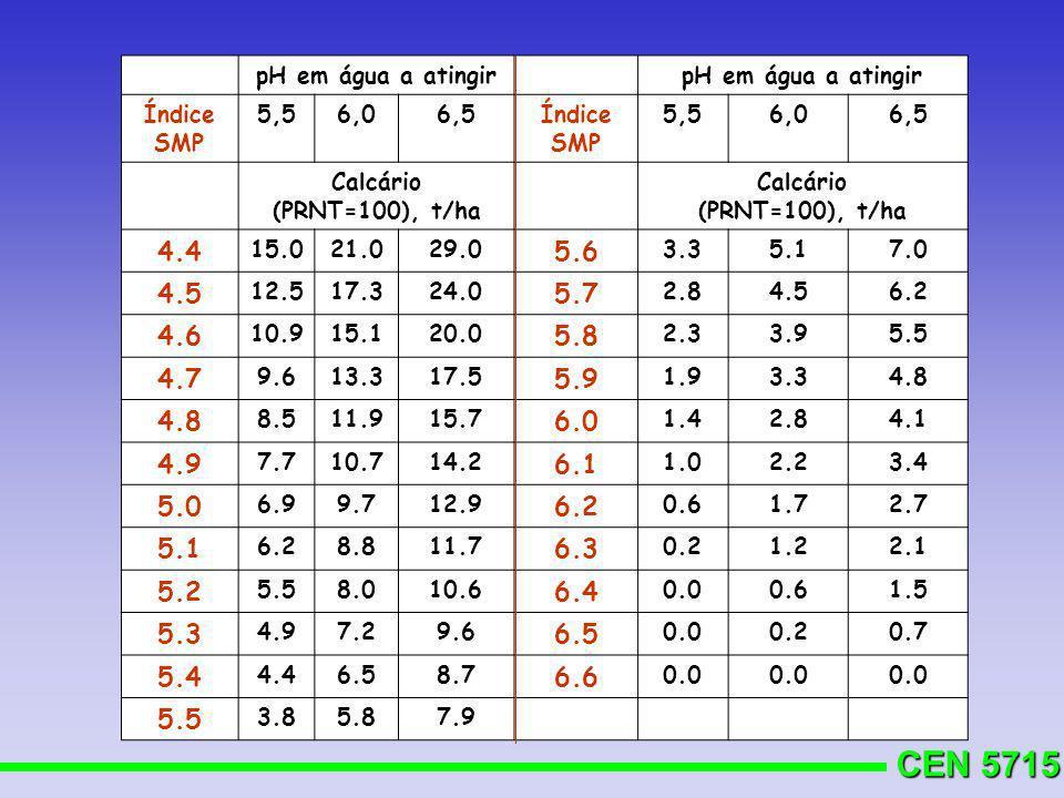 CEN 5715 pH em água a atingir Índice SMP 5,56,06,5Índice SMP 5,56,06,5 Calcário (PRNT=100), t/ha Calcário (PRNT=100), t/ha 4.4 15.021.029.0 5.6 3.35.1