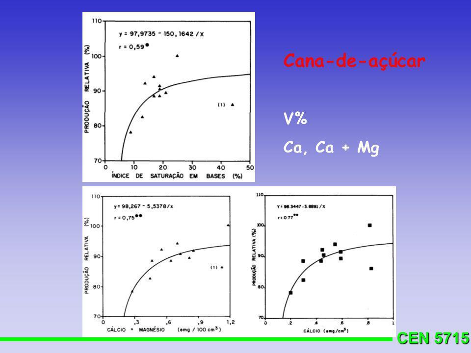 CEN 5715 Cana-de-açúcar V% Ca, Ca + Mg