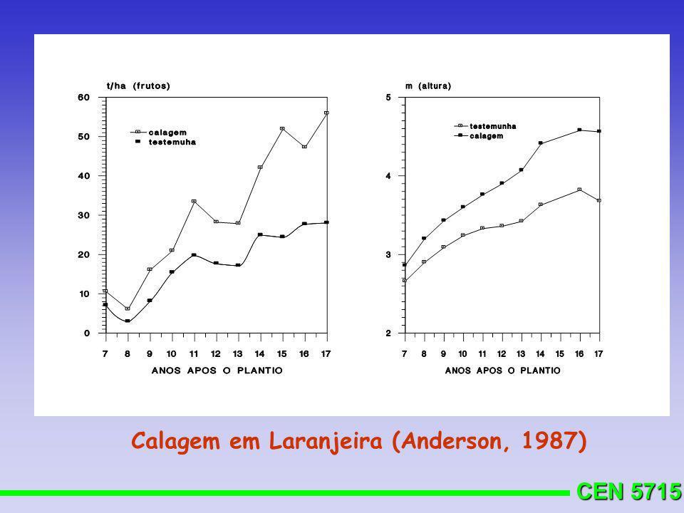 CEN 5715 Calagem em Laranjeira (Anderson, 1987)