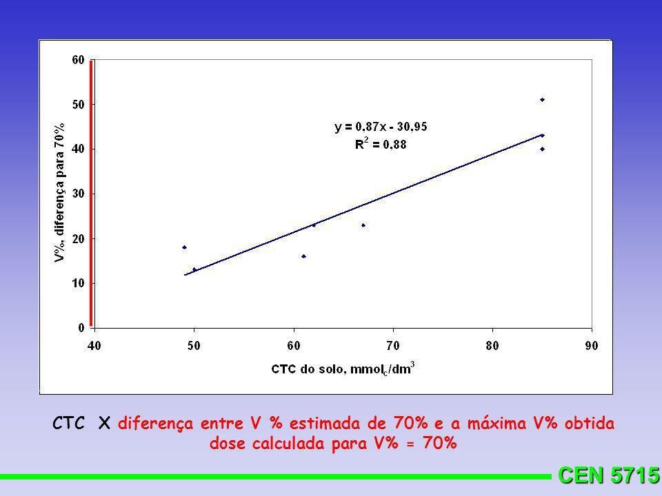 CEN 5715 CTC X diferença entre V % estimada de 70% e a máxima V% obtida dose calculada para V% = 70%