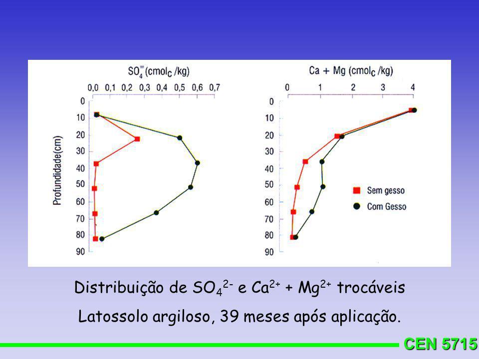 CEN 5715 Distribuição de SO 4 2- e Ca 2+ + Mg 2+ trocáveis Latossolo argiloso, 39 meses após aplicação.