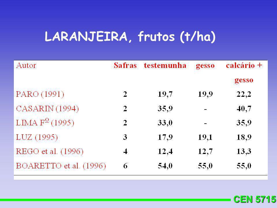 CEN 5715 LARANJEIRA, frutos (t/ha)