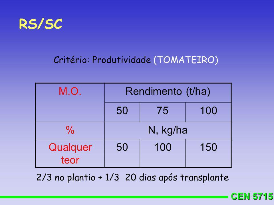CEN 5715 RS/SC Critério: Produtividade (TOMATEIRO) M.O.Rendimento (t/ha) 5075100 %N, kg/ha Qualquer teor 50100150 2/3 no plantio + 1/3 20 dias após tr