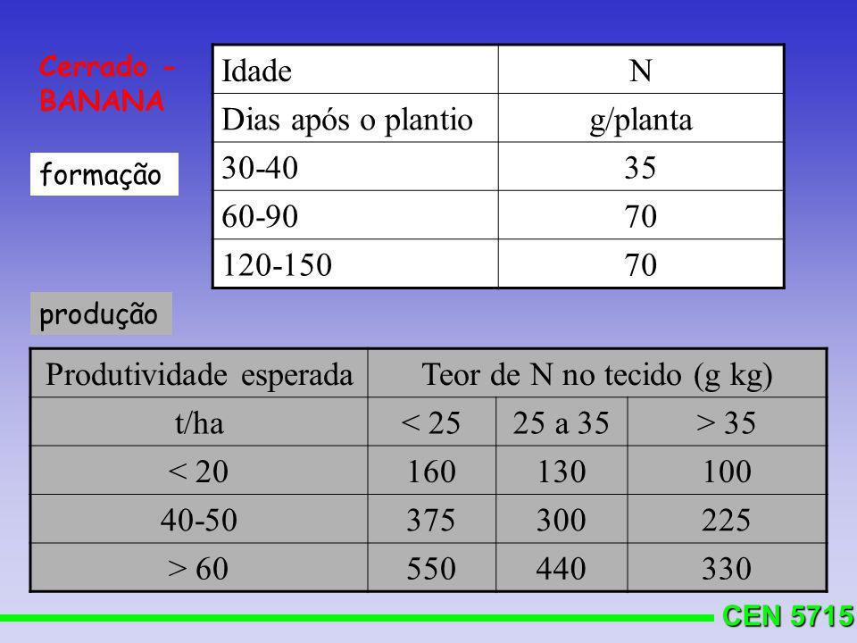 CEN 5715 Cerrado - BANANA IdadeN Dias após o plantiog/planta 30-4035 60-9070 120-15070 Produtividade esperadaTeor de N no tecido (g kg) t/ha< 2525 a 3