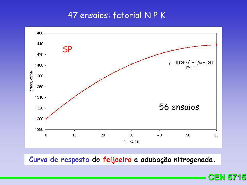 CEN 5715 Curva de resposta do feijoeiro a adubação nitrogenada. 56 ensaios SP 47 ensaios: fatorial N P K