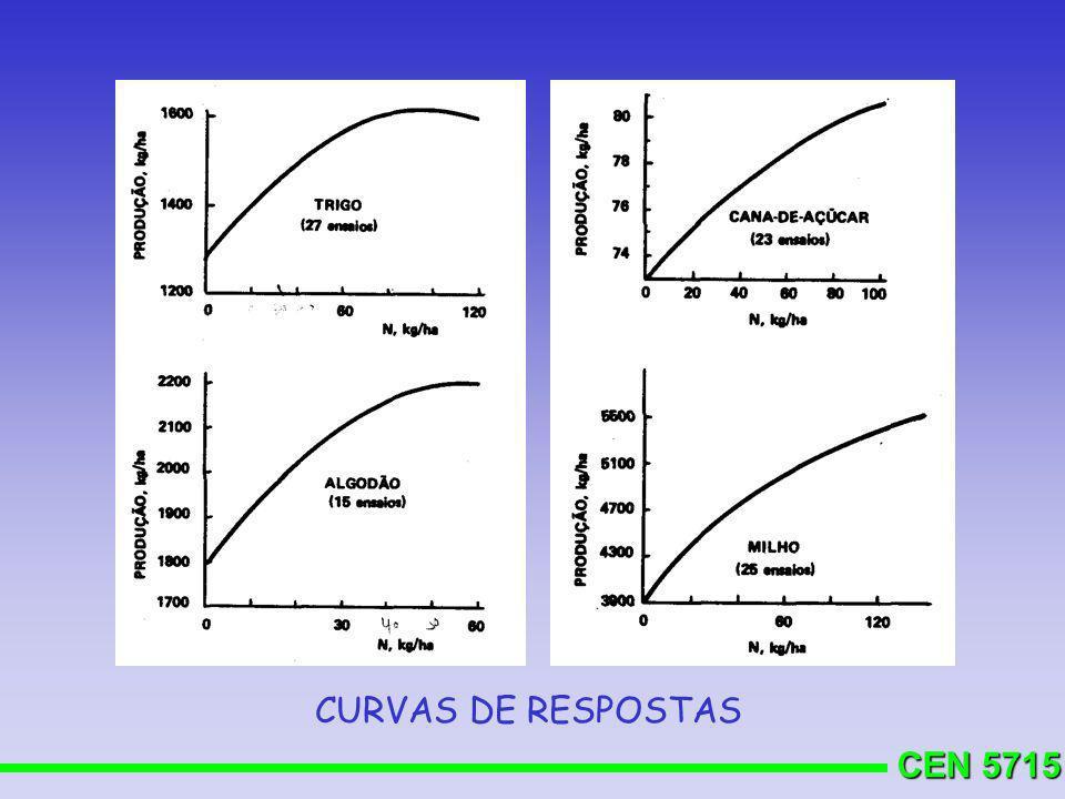 CEN 5715 CURVAS DE RESPOSTAS