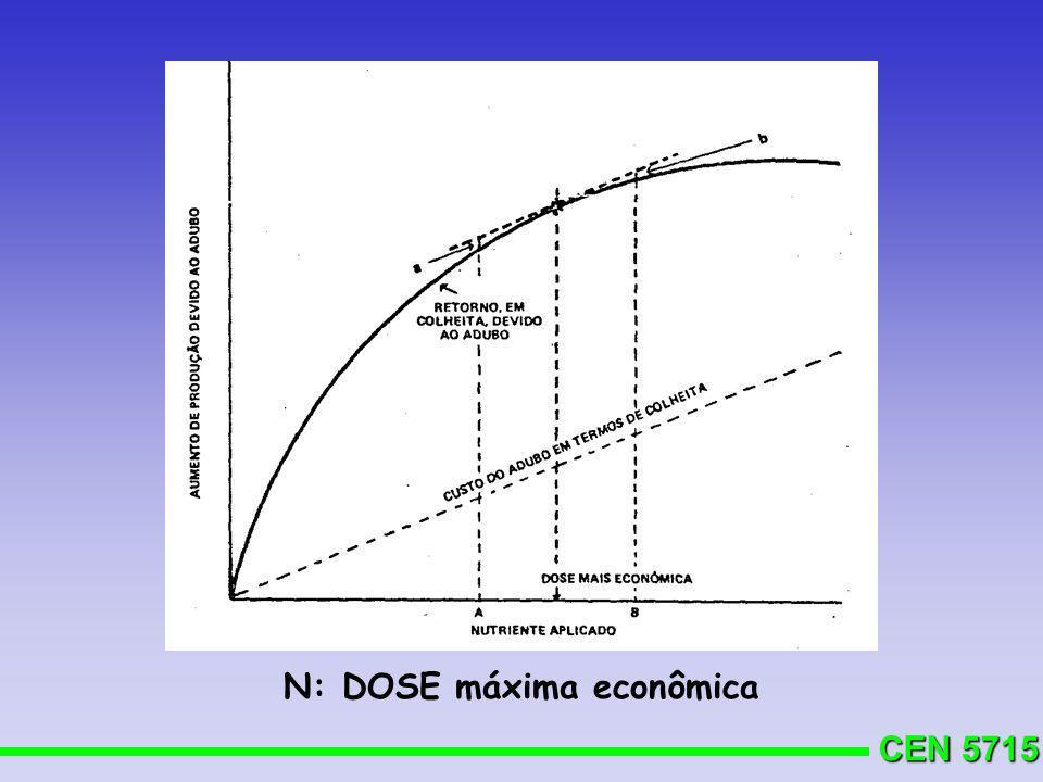 CEN 5715 N: DOSE máxima econômica