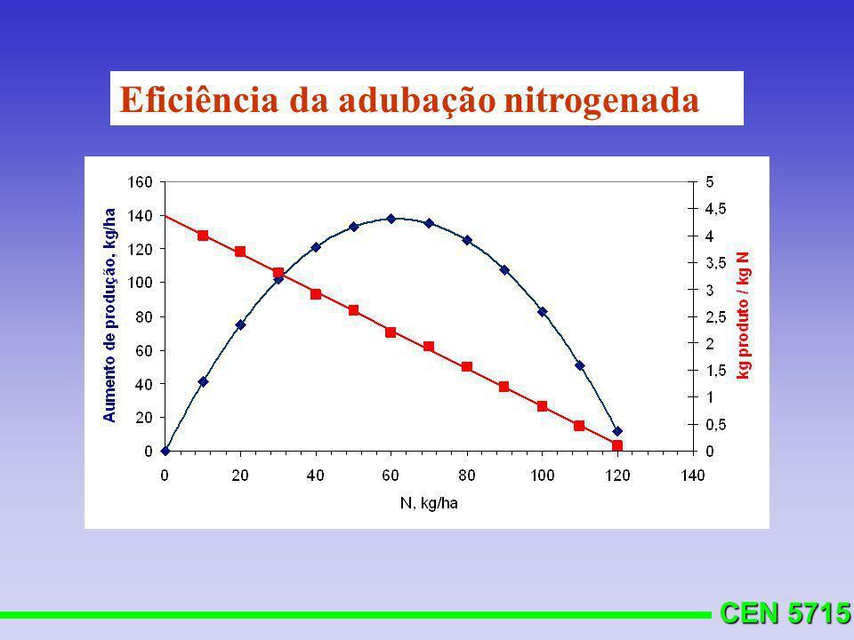 CEN 5715 Eficiência da adubação nitrogenada