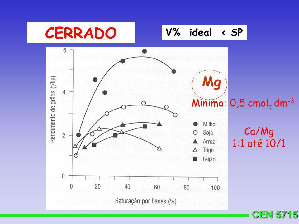 CEN 5715 CERRADO V% ideal < SP Mg Mínimo: 0,5 cmol c dm -3 Ca/Mg 1:1 até 10/1