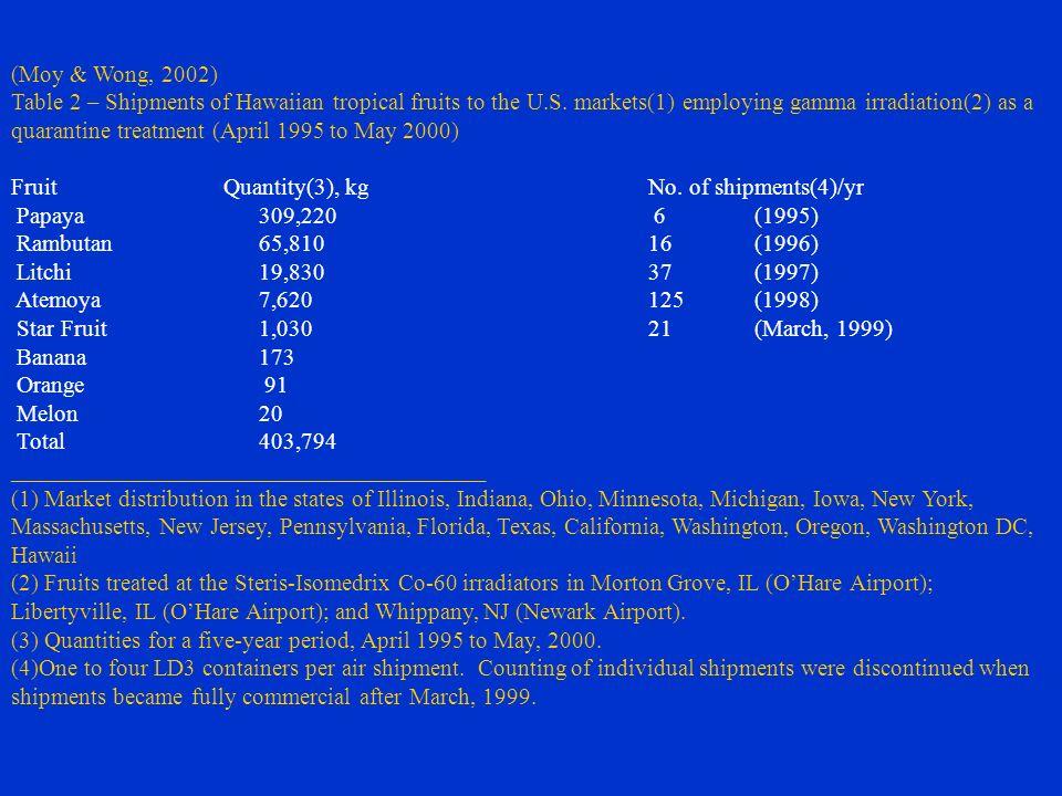 (Moy & Wong, 2002) Table 2 – Shipments of Hawaiian tropical fruits to the U.S. markets(1) employing gamma irradiation(2) as a quarantine treatment (Ap