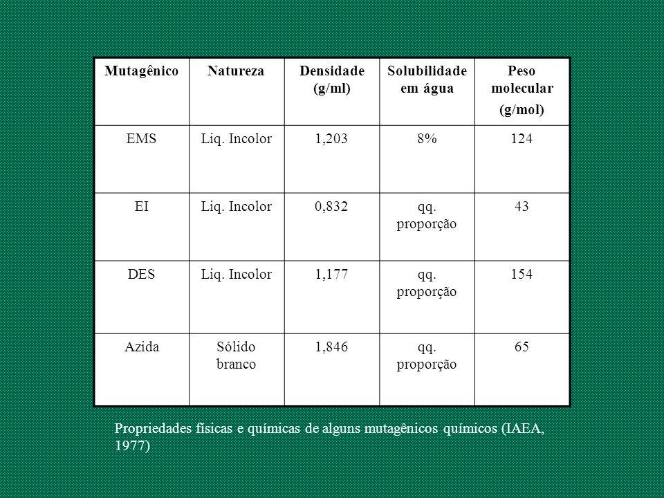MutagênicoNaturezaDensidade (g/ml) Solubilidade em água Peso molecular (g/mol) EMSLiq. Incolor1,2038%124 EILiq. Incolor0,832qq. proporção 43 DESLiq. I
