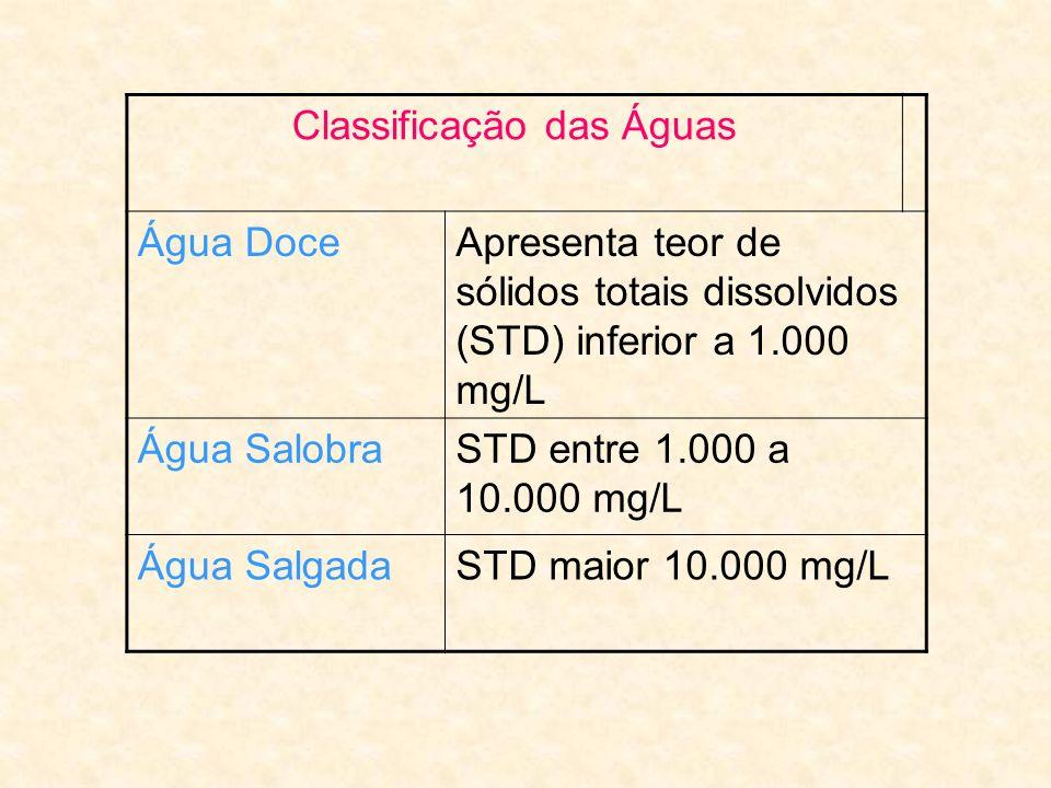 Oxigênio Dissolvido: Varia com a temperatura e condições do ambiente.