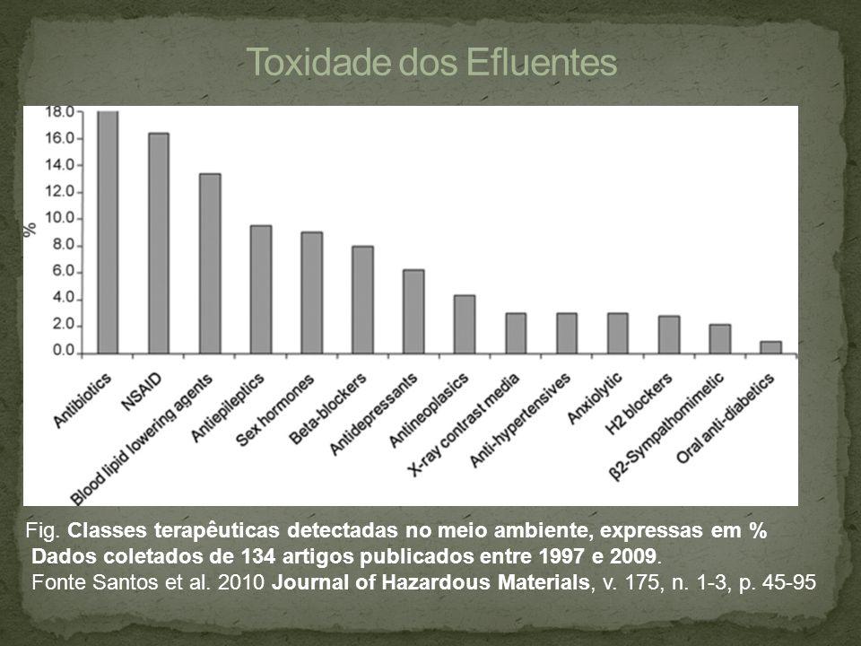 Fig. Classes terapêuticas detectadas no meio ambiente, expressas em % Dados coletados de 134 artigos publicados entre 1997 e 2009. Fonte Santos et al.