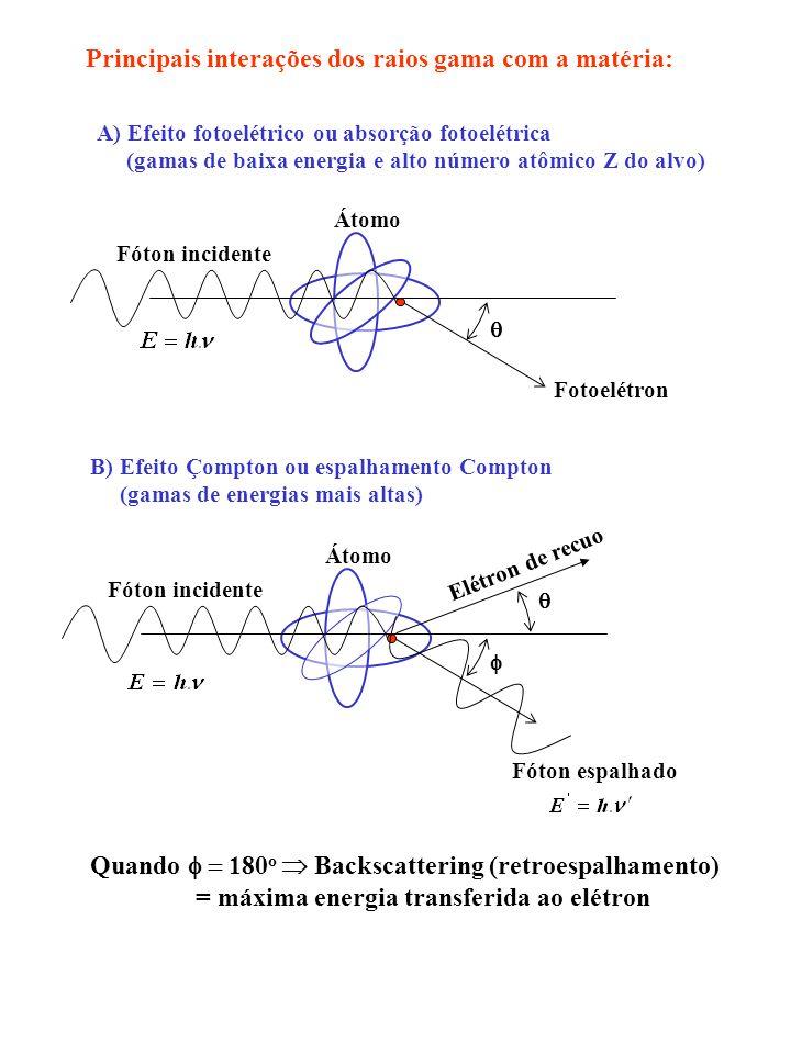 Principais interações dos raios gama com a matéria: Fóton incidente Átomo Fotoelétron A) Efeito fotoelétrico ou absorção fotoelétrica (gamas de baixa energia e alto número atômico Z do alvo) B) Efeito Çompton ou espalhamento Compton (gamas de energias mais altas) Fóton incidente Átomo Fóton espalhado Elétron de recuo Quando 180 o Backscattering (retroespalhamento) = máxima energia transferida ao elétron