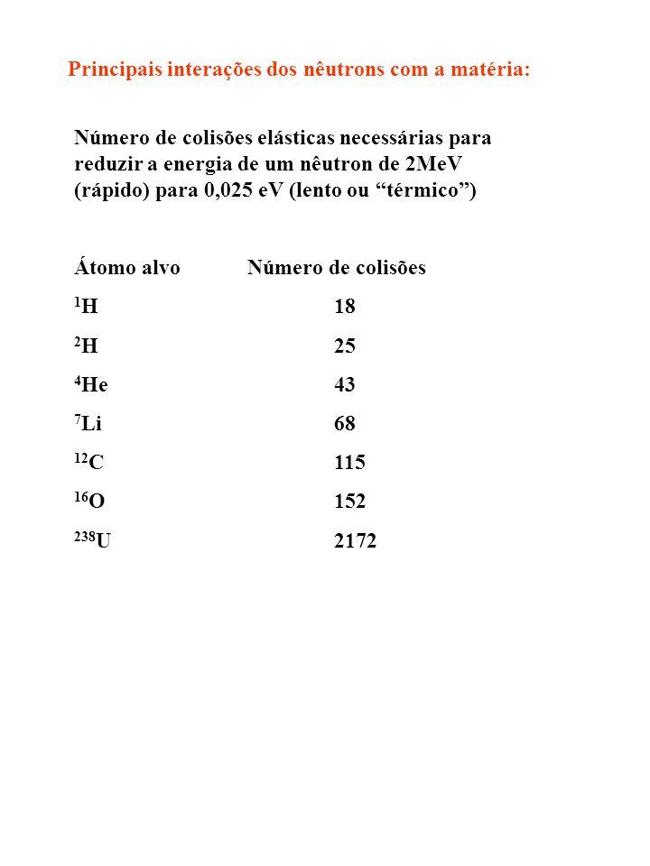 Principais interações dos nêutrons com a matéria: Número de colisões elásticas necessárias para reduzir a energia de um nêutron de 2MeV (rápido) para 0,025 eV (lento ou térmico) Átomo alvoNúmero de colisões 1 H18 2 H25 4 He43 7 Li68 12 C115 16 O152 238 U2172