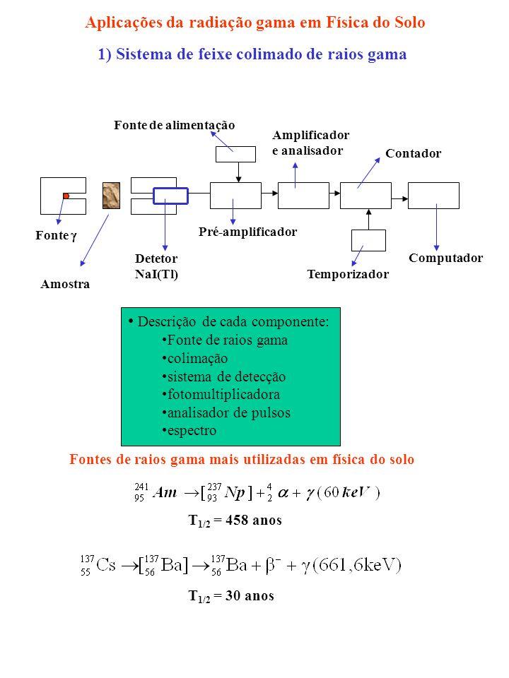 1) Sistema de feixe colimado de raios gama Computador Fonte Detetor NaI(Tl) Pré-amplificador Fonte de alimentação Amplificador e analisador Contador Temporizador Amostra Descrição de cada componente: Fonte de raios gama colimação sistema de detecção fotomultiplicadora analisador de pulsos espectro Fontes de raios gama mais utilizadas em física do solo T 1/2 = 458 anos T 1/2 = 30 anos Aplicações da radiação gama em Física do Solo